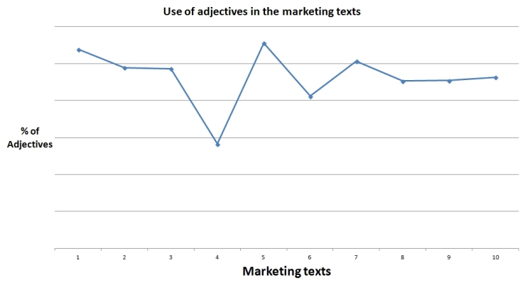 Chart showing the percentage of adjectives in the marketing texts