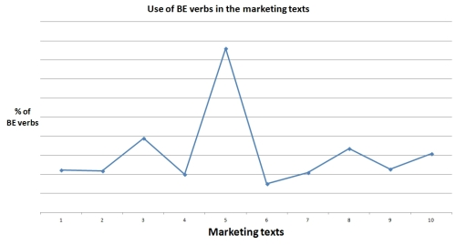 Chart showing the percentage of be verbs in the marketing texts