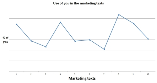 Chart showing the percentage of the word you in the marketing texts