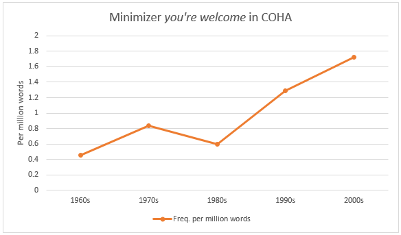 Minimizer youre welcome in coha
