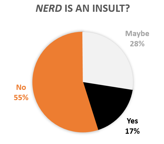 nerd_insult_piechart