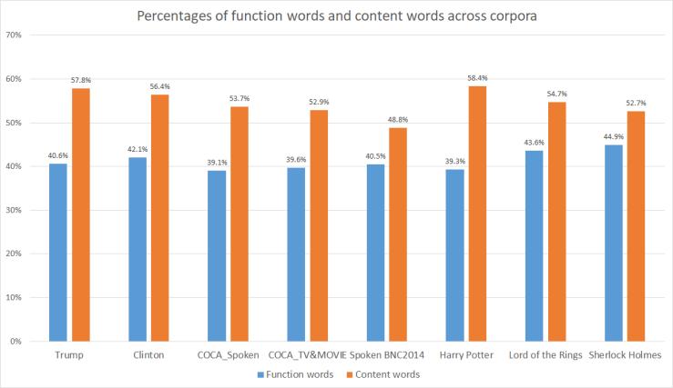function_content_across corpora